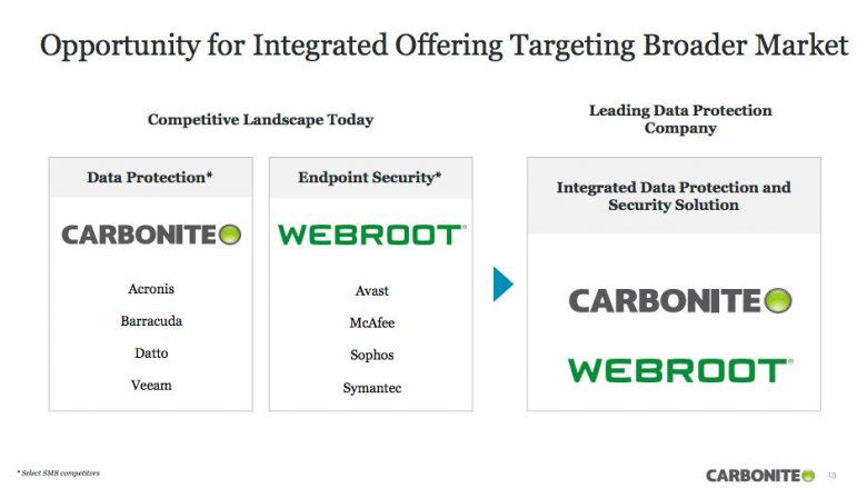 Carbonite 6.18 亿美元收购 Webroot:将云安全与备份恢复技术结合插图(1)