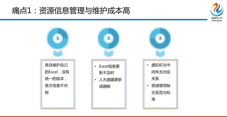 混合云场景下金融级中间件自动化运维平台建设之路插图(6)