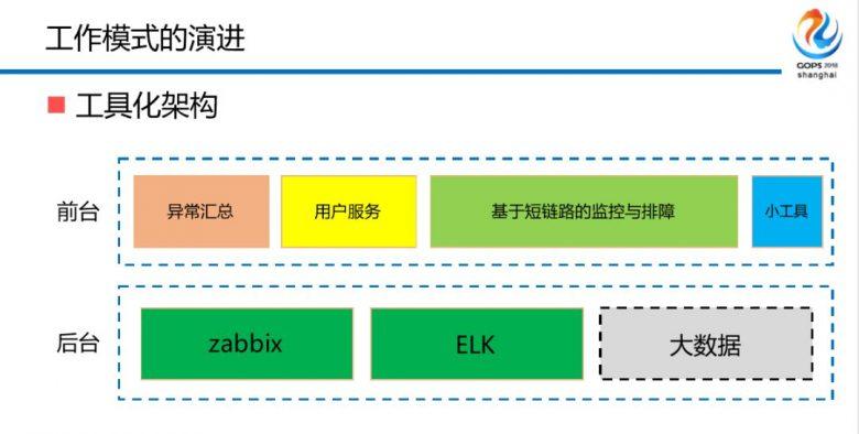 混合云场景下金融级中间件自动化运维平台建设之路插图(11)