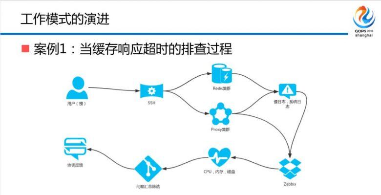 混合云场景下金融级中间件自动化运维平台建设之路插图(12)