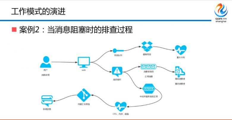 混合云场景下金融级中间件自动化运维平台建设之路插图(13)