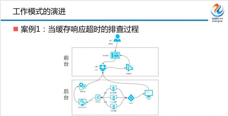 混合云场景下金融级中间件自动化运维平台建设之路插图(16)