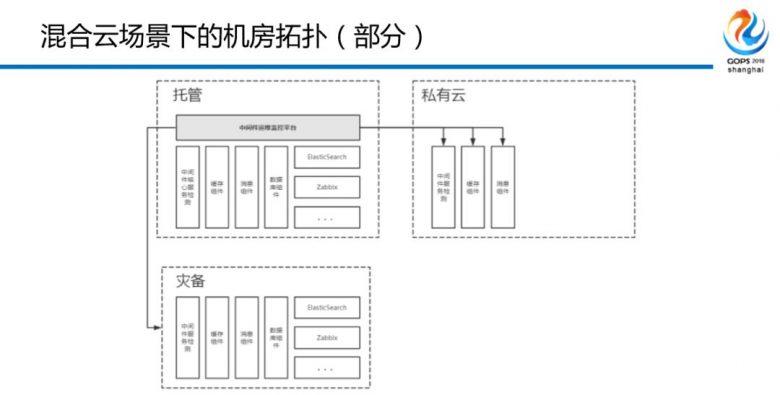 混合云场景下金融级中间件自动化运维平台建设之路插图(19)
