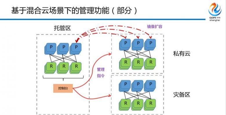 混合云场景下金融级中间件自动化运维平台建设之路插图(21)