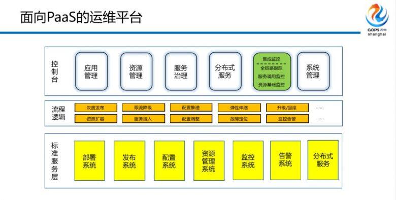 混合云场景下金融级中间件自动化运维平台建设之路插图(23)