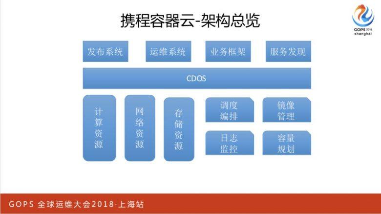 携程万台规模容器云平台运维管理实践插图(3)
