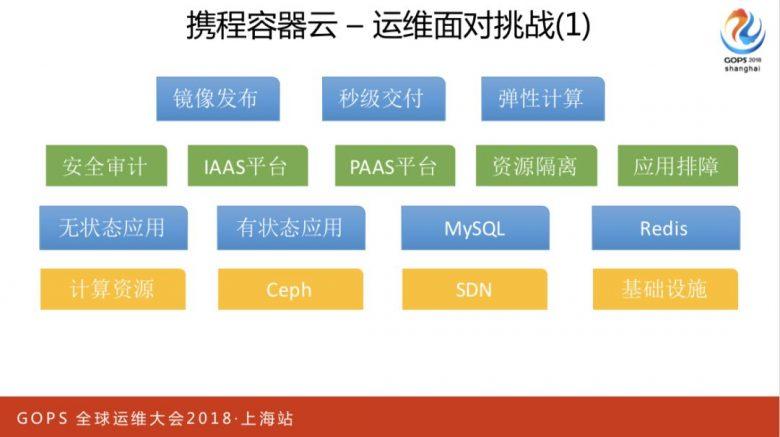 携程万台规模容器云平台运维管理实践插图(5)