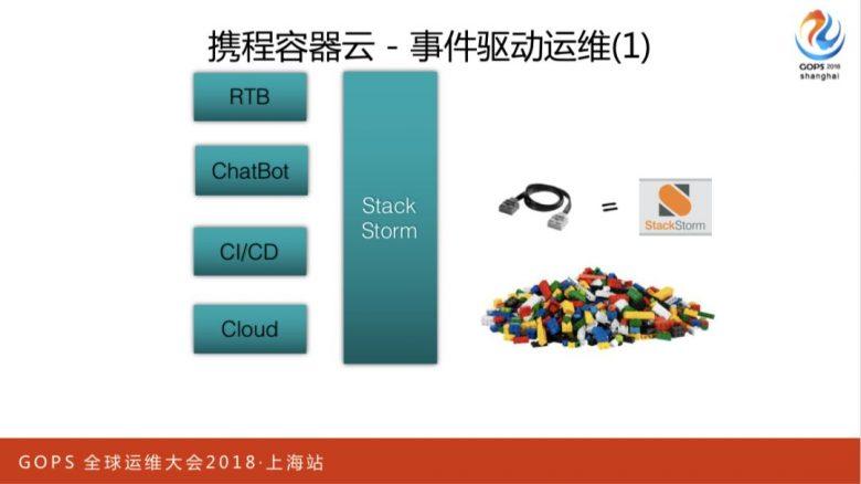 携程万台规模容器云平台运维管理实践插图(10)