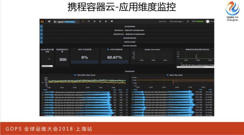 携程万台规模容器云平台运维管理实践插图(20)