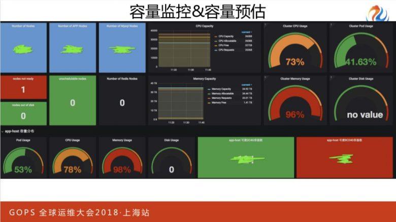 携程万台规模容器云平台运维管理实践插图(22)
