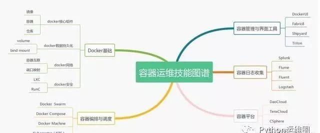 2019运维技能风向标插图(4)