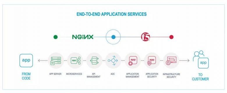 重磅消息:F5收购Nginx!插图(2)