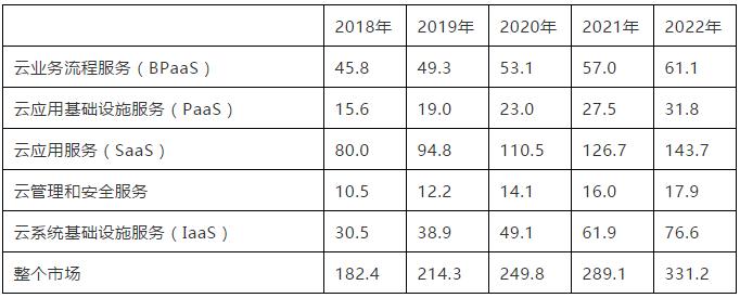 Gartner 预测:2019 年全球公共云收入 2143 亿美元插图(1)