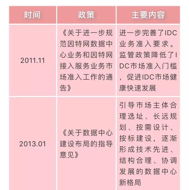 国家数据中心相关政策汇总插图(1)