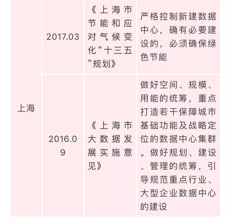 国家数据中心相关政策汇总插图(5)