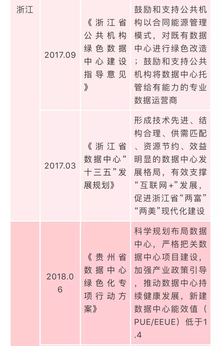 国家数据中心相关政策汇总插图(8)