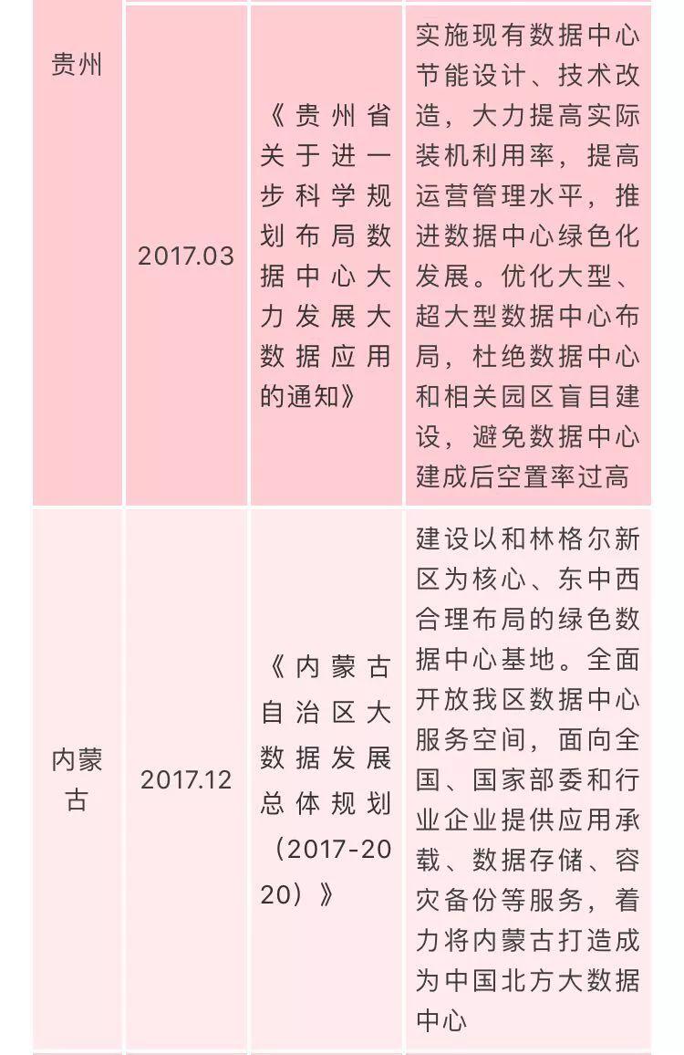 国家数据中心相关政策汇总插图(9)
