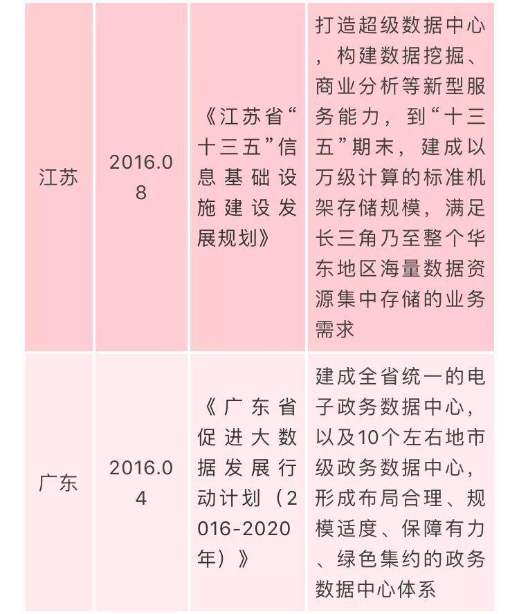 国家数据中心相关政策汇总插图(10)