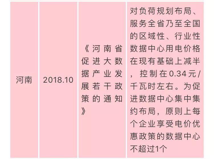 国家数据中心相关政策汇总插图(12)