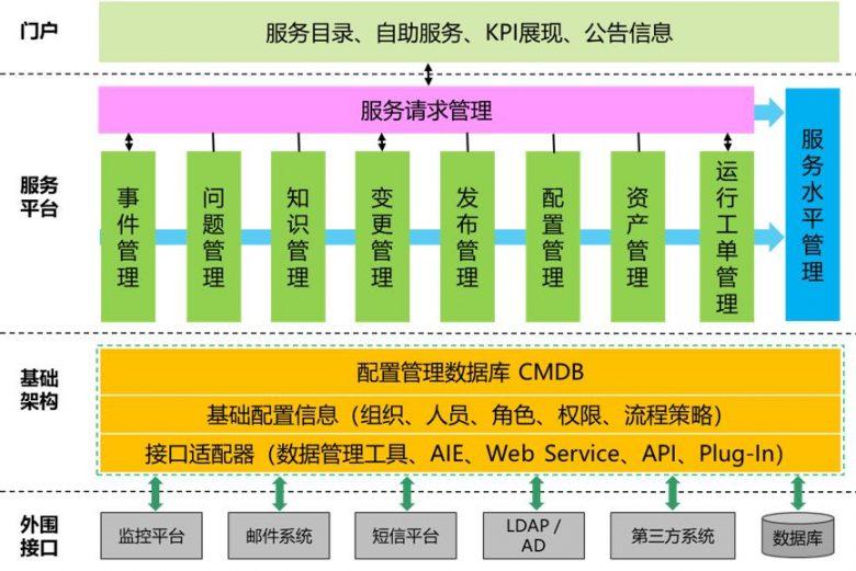 优维科技王津银:创新赋能 银行业新一代CMDB的落地实践插图(5)