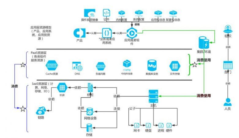 优维科技王津银:创新赋能 银行业新一代CMDB的落地实践插图(7)