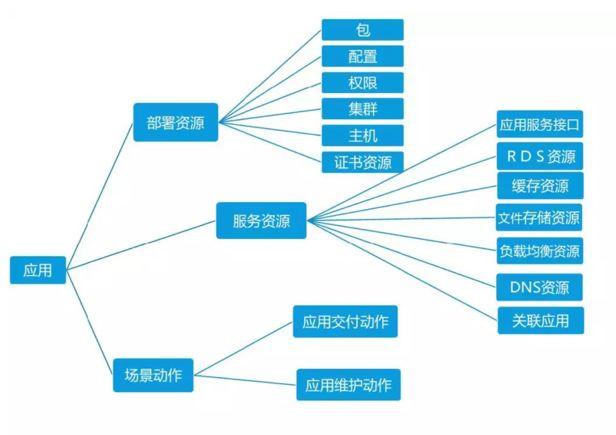 优维科技王津银:创新赋能 银行业新一代CMDB的落地实践插图(9)