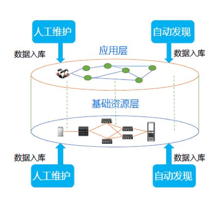 优维科技王津银:创新赋能 银行业新一代CMDB的落地实践插图(11)