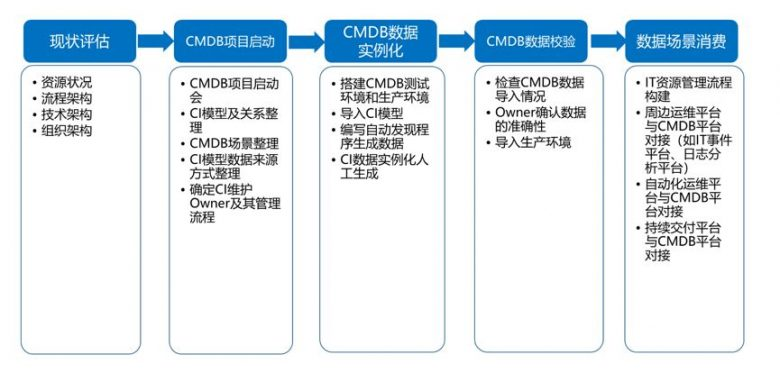 优维科技王津银:创新赋能 银行业新一代CMDB的落地实践插图(12)