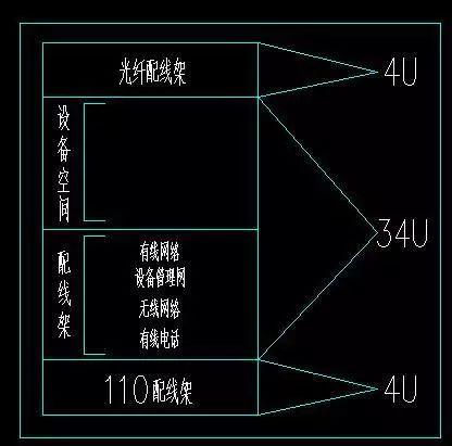网格机房机柜、机架内的空间规划及理线方法插图