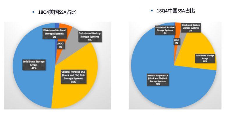 五美图解18年外部存储市场格局插图(9)