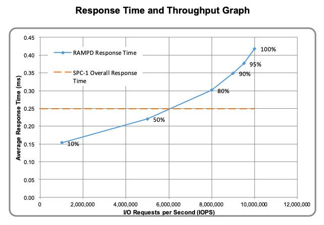 富士通超华为,高端存储步入1000万IOPS时代插图(11)