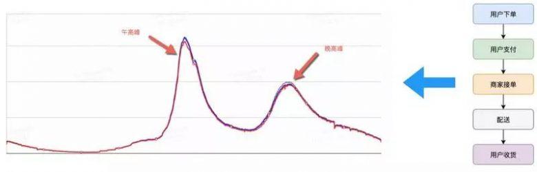 单日2000W+订单,如何忙中不错?美团外卖业务异常检测实践详解插图(2)