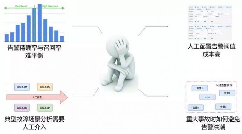 单日2000W+订单,如何忙中不错?美团外卖业务异常检测实践详解插图(6)