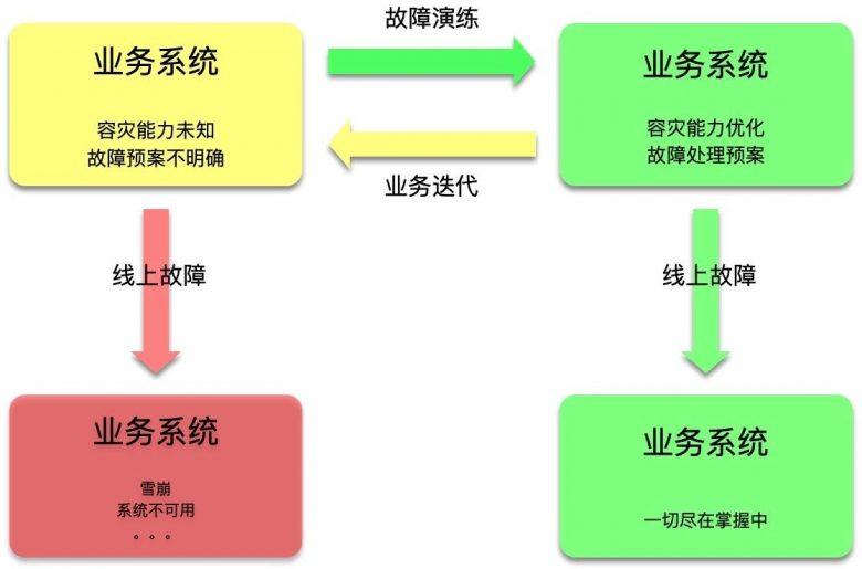 一份十分完整的故障演练指南插图(2)