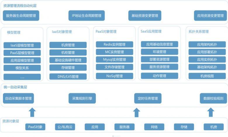 """优维科技(EasyOps)助力华南理工大学""""智慧校园信息化""""建设插图(2)"""