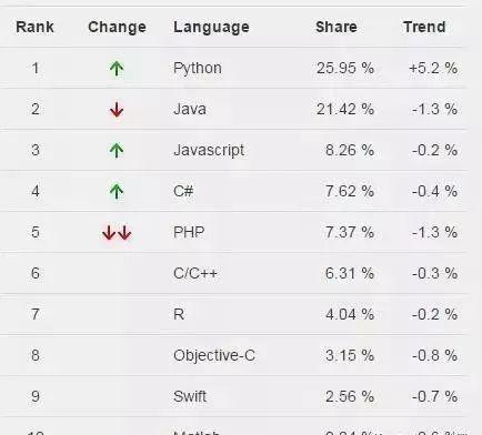 为什么那么多人想学 Python?插图(3)