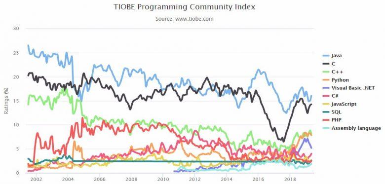 2019年5月编程语言排行榜:Python第四,运维必须加强学习!插图(3)