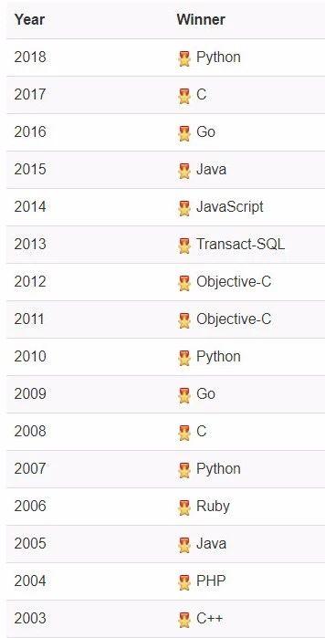 2019年5月编程语言排行榜:Python第四,运维必须加强学习!插图(7)