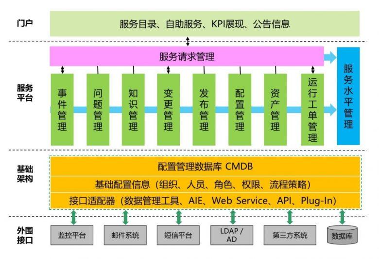 优维科技彭鲤航:应用CMDB 金融行业运维平台的基石插图