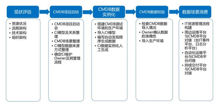 优维科技彭鲤航:应用CMDB 金融行业运维平台的基石插图(2)