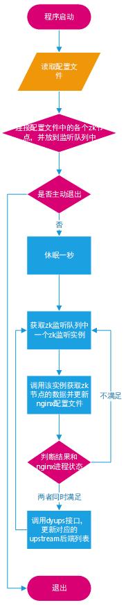 Nginx:动态发现方案与实践探索插图(1)