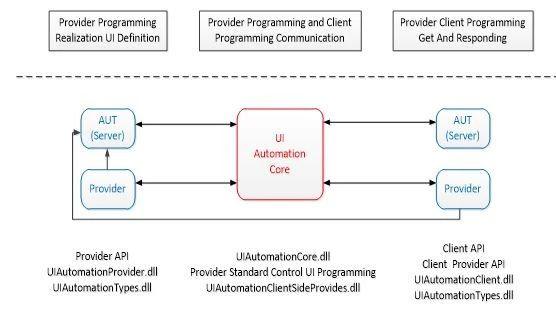 开源/免费界面自动化测试工具对比研究