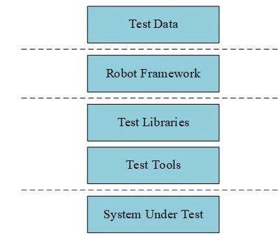 开源/免费界面自动化测试工具对比研究插图(2)