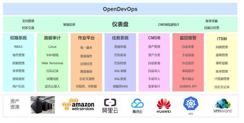 开源推荐 | CoDo开源一站式DevOps平台插图
