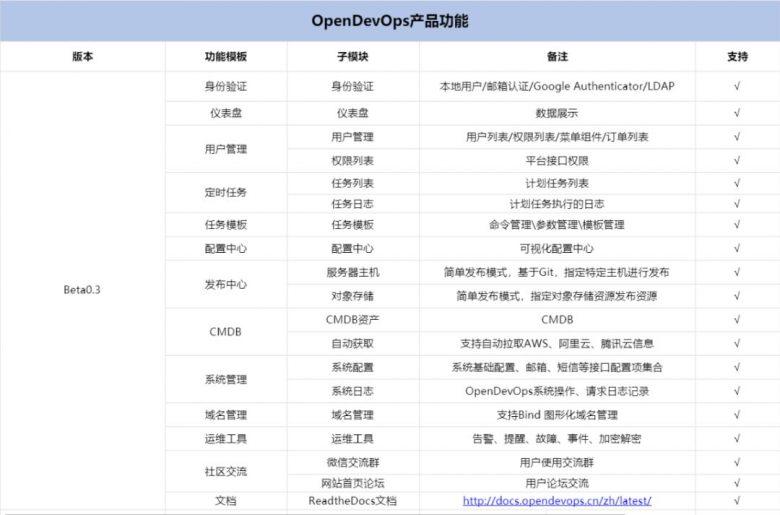 开源推荐 | CoDo开源一站式DevOps平台插图(1)