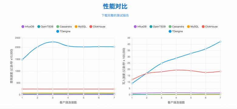 专访涛思数据创始人陶建辉:比 Hadoop 快至少10 倍的大数据平台是这样炼成的插图(6)