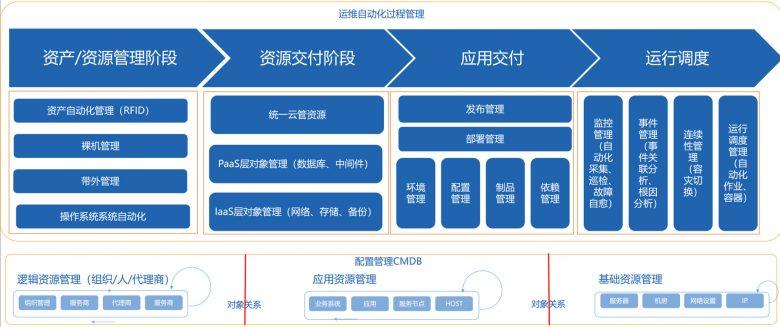 优维科技老王:与其说建设CMDB,不如说建设IT资源图谱插图(2)
