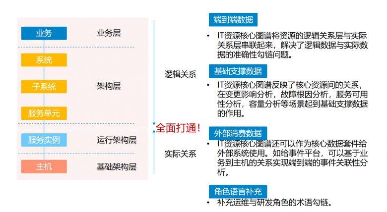 优维科技老王:与其说建设CMDB,不如说建设IT资源图谱插图(3)