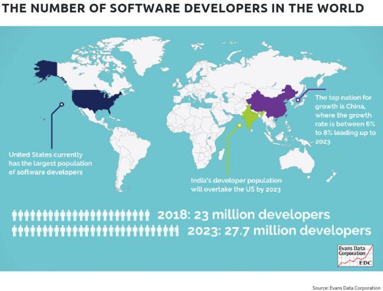 全世界到底有多少软件开发人员?插图