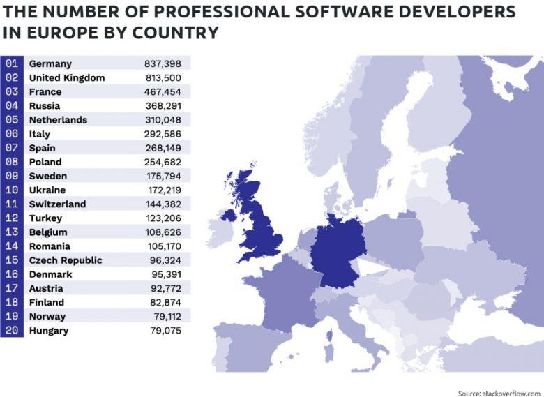 全世界到底有多少软件开发人员?插图(4)